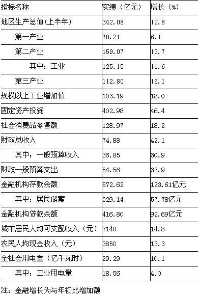 [宿迁]09年7月主要经济指标