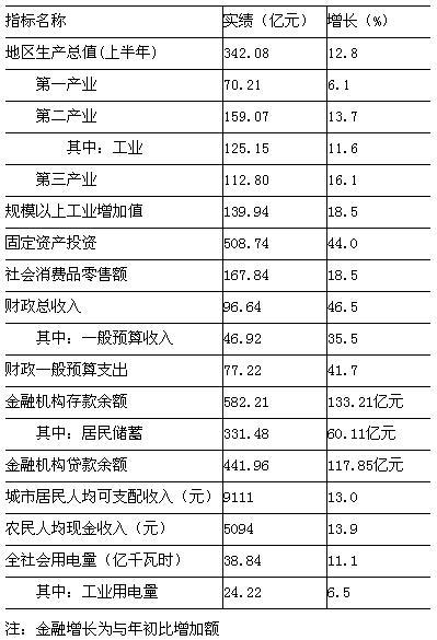[宿迁]09年9月主要经济指标