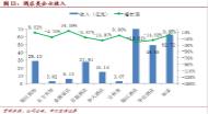 2014年中国旅游上市公司发展报告