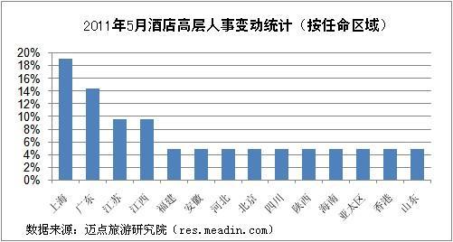 2011年5月酒店高层人事变动统计报告