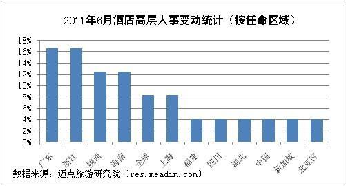 2011年6月酒店高层人事变动统计报告
