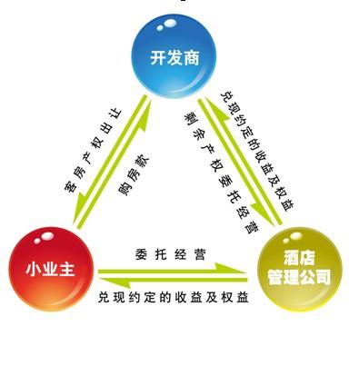 图1:产权酒店的商业模式图片