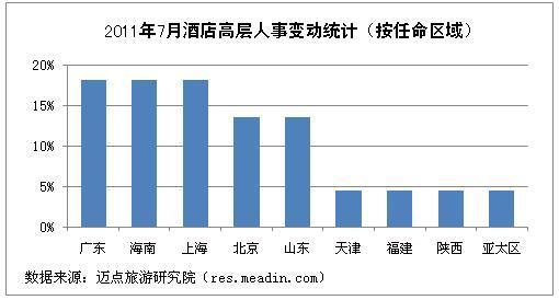 2011年7月酒店高层人事变动统计报告