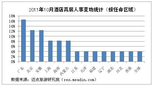 [独家]2011年10月酒店高层人事变动统计报告