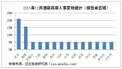 [独家]2011年12月酒店高层人事变动统计报告