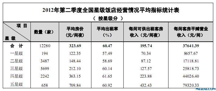 74元/间夜,每间客房平摊营业收入为37641.39元/间.