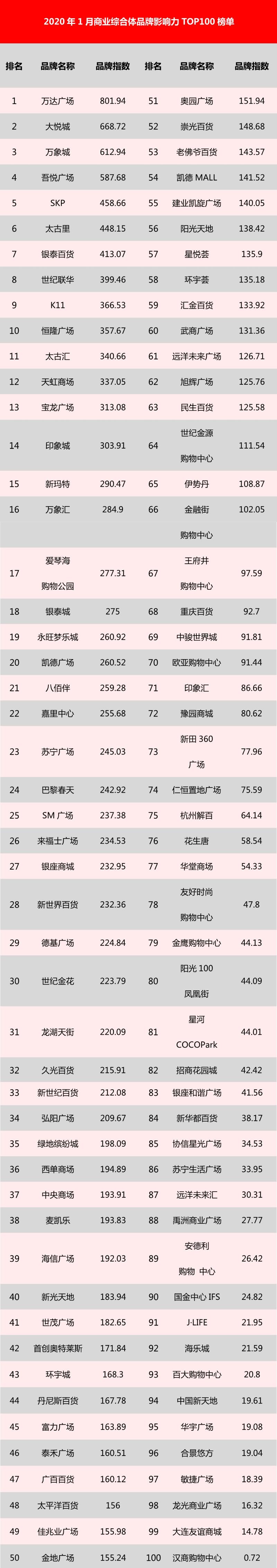 1月综合体榜单.jpg