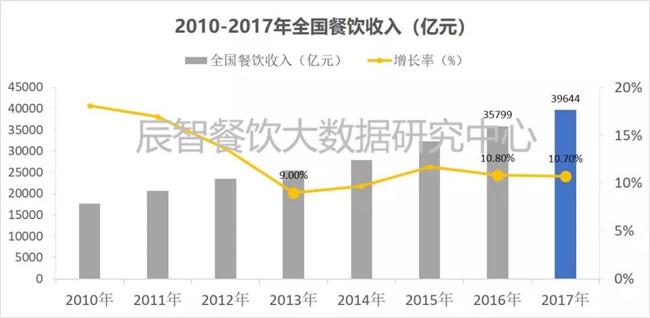 2018中国团餐产业餐饮大数据千亿国际客户端下载报告【行业趋势篇】