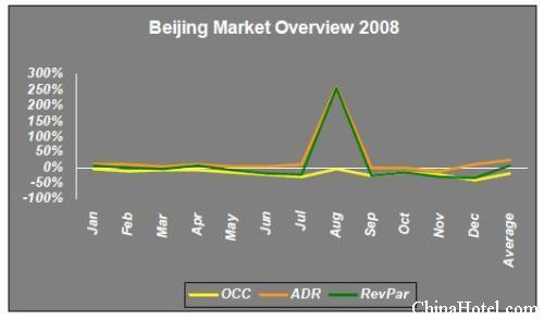 2008中国酒店市场经营业绩概览