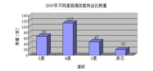 2008中国会议酒店调查分析报告(一)