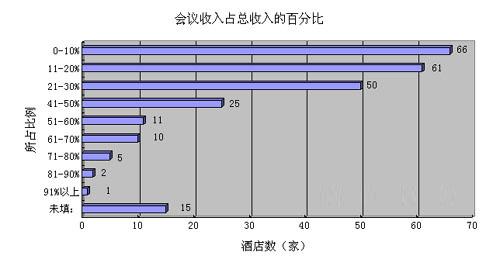 2008中国会议酒店调查分析报告(二)