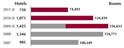 [国际视野]2011年美国酒店业发展预测