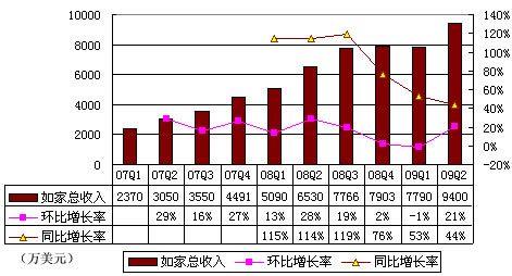 图解如家09年2季度财报:3大因素致营收同比增44%