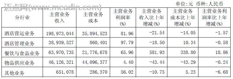 [财报]锦江国际酒店09年上半年营业报告