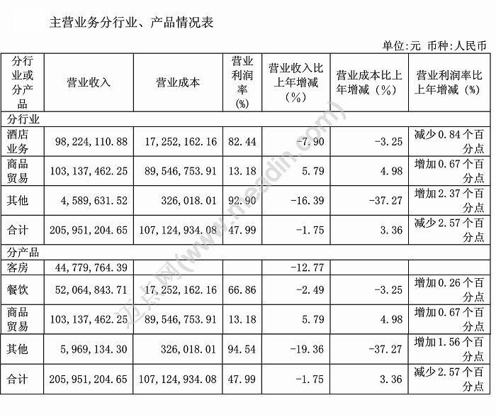 [财报]金陵饭店上半年酒店业务同比减少7.90%