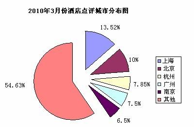 2010年3月份酒店用户点评报告