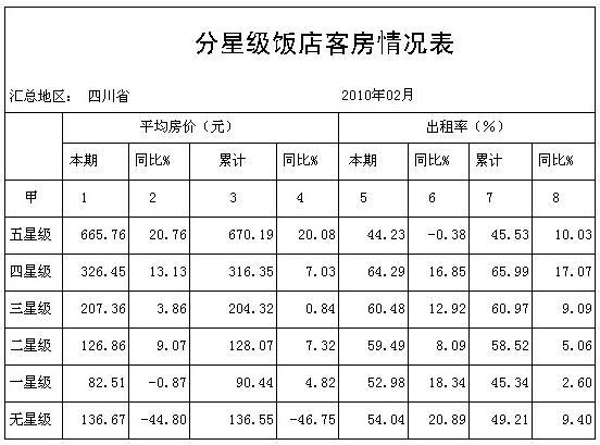 [四川]10年2月分星级饭店客房情况表