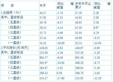 [上海]10年2月旅游饭店客房平均房价和出租率