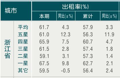 [浙江]10年3月旅游饭店出租率