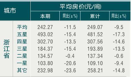 [浙江]10年3月旅游饭店平均房价