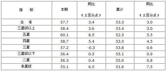 [江苏]10年3月旅游饭店出租率统计报表