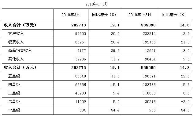 [北京]10年3月星级饭店经营情况