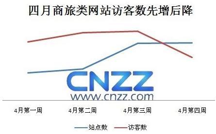 CNZZ:4月份国内旅游网站统计分析