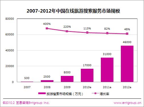 中国旅游搜索市场2010年将达1.7亿元
