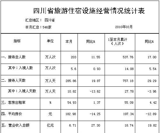 [四川]10年3月旅游住宿设施经营情况统计