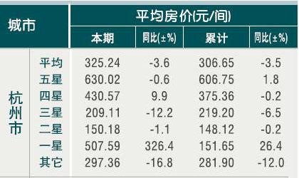 [杭州]10年4月旅游饭店客房平均房价