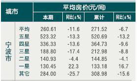 [宁波]10年4月旅游住宿设施客房平均房价(按星级)