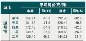 [温州]10年4月旅游饭店平均房价