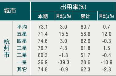 [杭州]10年4月旅游饭店出租率