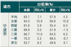 [宁波]10年4月旅游住宿设施客房出租率(按星级)