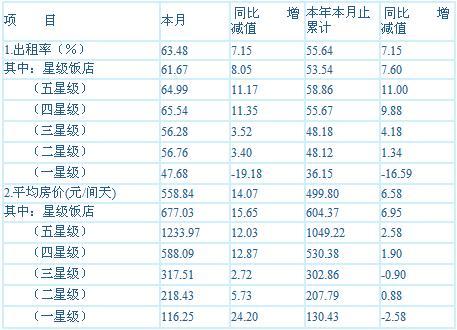 [上海]10年4月旅游饭店客房平均房价和出租率