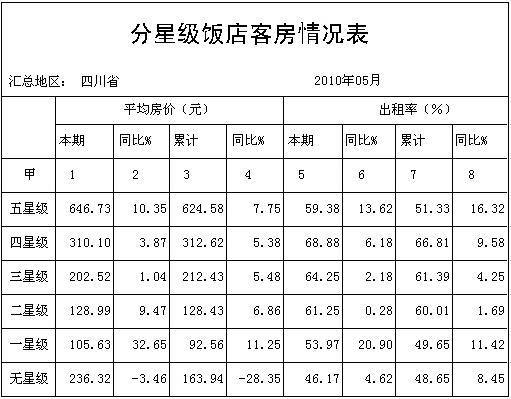 [四川]10年5月分星级饭店客房情况表