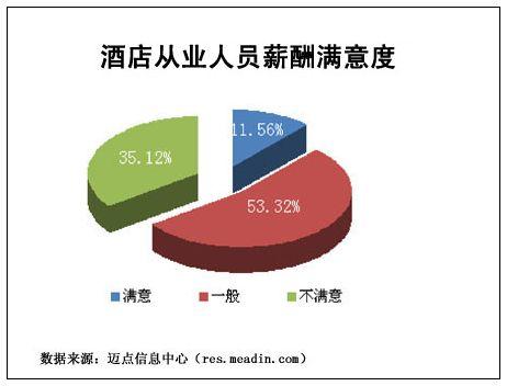 权威发布:2009年中国酒店业薪酬报告
