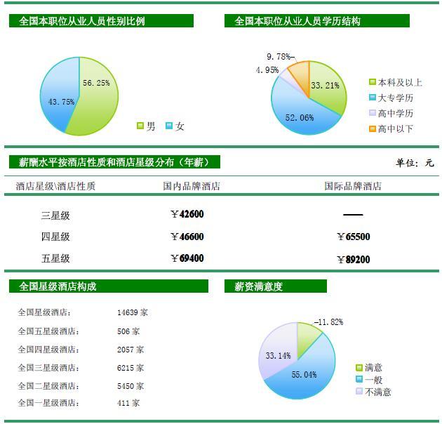 [独家报告]2009年中国酒店业薪酬报告(连载3)