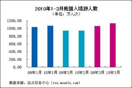 2010年1季度中国旅游业分析报告