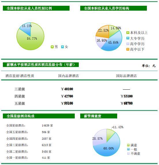 [独家报告]2009年中国酒店业薪酬报告(连载4)