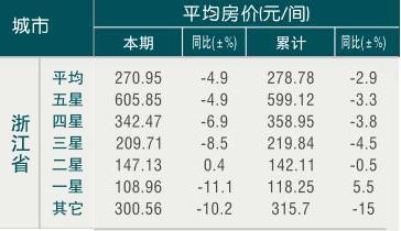 [浙江]09年6月全省平均房价