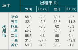 [杭州]09年6月旅游饭店出租率