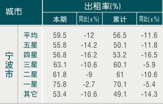 [宁波]09年6月旅游饭店出租率