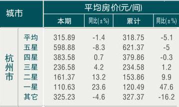 [杭州]09年6月旅游饭店平均房价