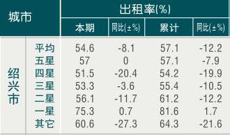 [绍兴]09年6月旅游饭店出租率