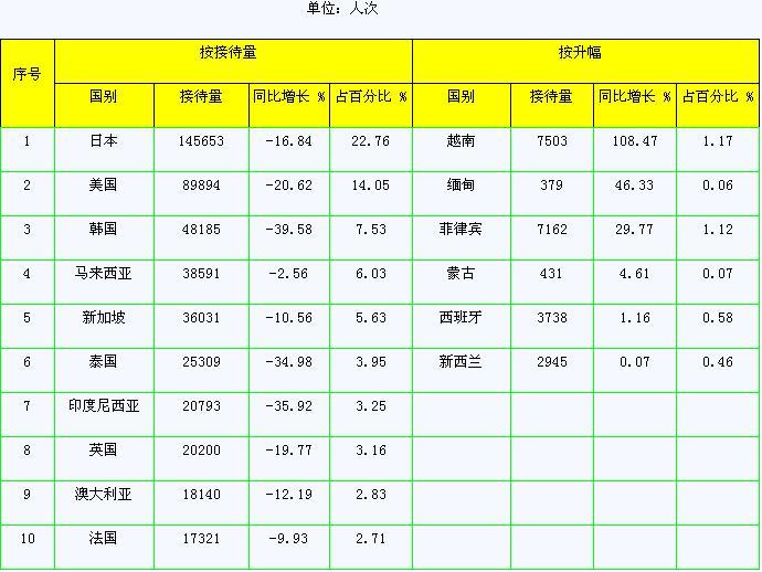 [深圳]09年6月住宿设施接待外国旅游者前10位客源国