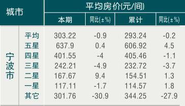 [宁波]09年6月旅游饭店平均房价