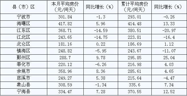 [宁波]09年6月旅游住宿设施平均房价(按地区)