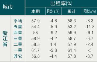 [浙江]09年6月全省旅游饭店出租率