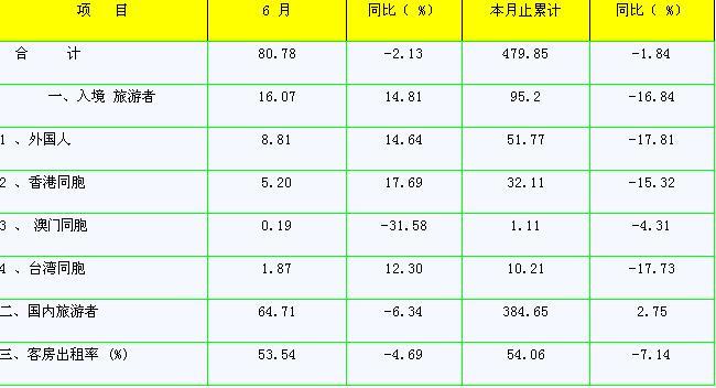 [深圳]09年6月宾馆饭店接待情况